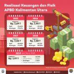 Realisasi Fisik dan keuangan Triwulan I TA 2019 Lampaui Target