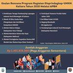 Kaltara Usulkan 9 Program ke Pusat Melalui Kementerian Perindustrian, Dialokasikan Dana Rp 1,4 Miliar