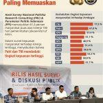 Hebat Kepuasan Publik terhadap Polri  Dan TNI